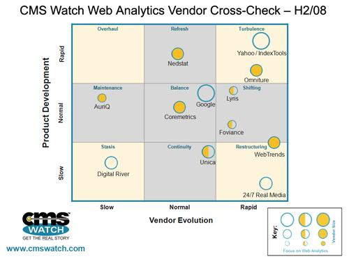 CMS-Watch-Web-Analytics-Cross-Check-2008