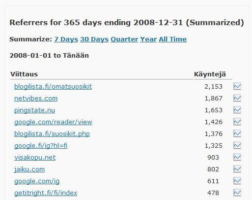 top-10-viittaajat-vuonna2008