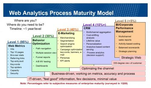 Web Analytics Process Maturity Model
