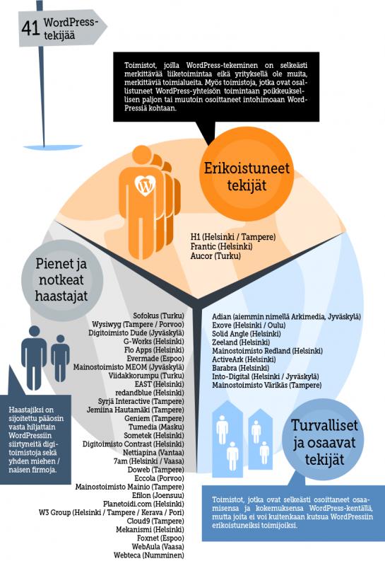 wordpress-suomessa-katsaus-2014-firmat